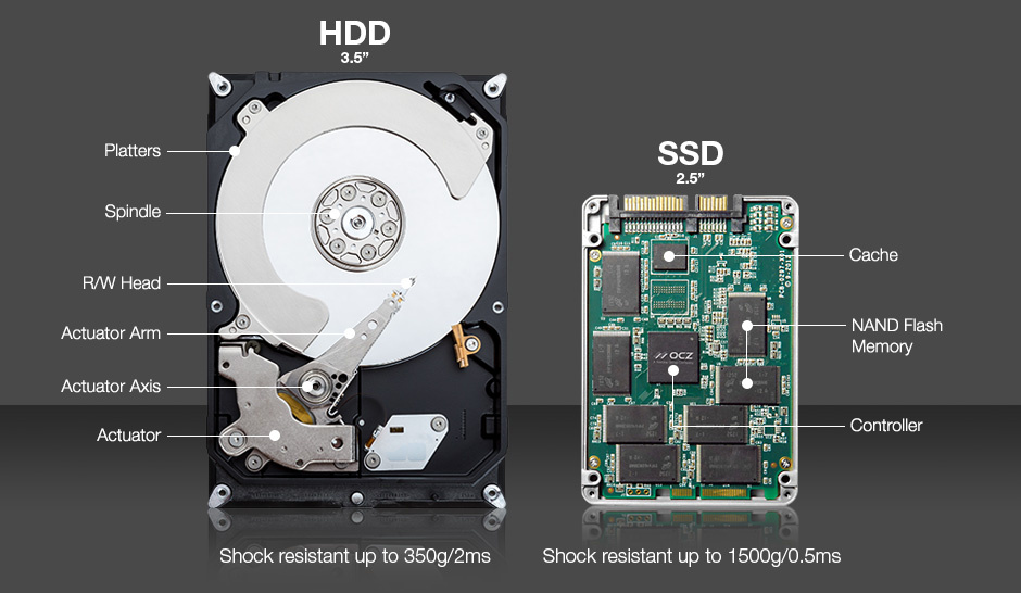 TeraDrive - SSD vs. HDD: Which is a Better Choice?